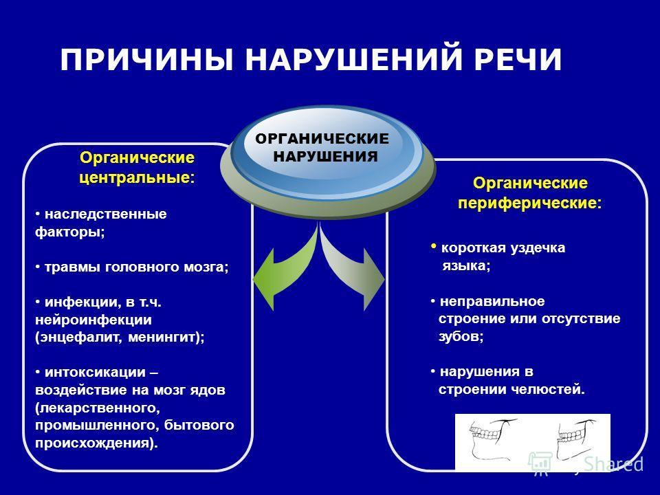 ПРИЧИНЫ НАРУШЕНИЙ РЕЧИ Органические центральные: наследственные факторы; травмы головного мозга; инфекции, в т.ч. нейроинфекции (энцефалит, менингит); интоксикации – воздействие на мозг ядов (лекарственного, промышленного, бытового происхождения). ОР