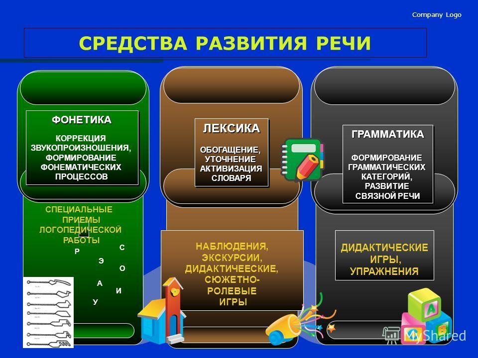 Company Logo СРЕДСТВА РАЗВИТИЯ РЕЧИ ФОНЕТИКА КОРРЕКЦИЯ ЗВУКОПРОИЗНОШЕНИЯ, ФОРМИРОВАНИЕ ФОНЕМАТИЧЕСКИХ ПРОЦЕССОВФОНЕТИКА КОРРЕКЦИЯ ЗВУКОПРОИЗНОШЕНИЯ, ФОРМИРОВАНИЕ ФОНЕМАТИЧЕСКИХ ПРОЦЕССОВ ДИДАКТИЧЕСКИЕ ИГРЫ, УПРАЖНЕНИЯ ГРАММАТИКАФОРМИРОВАНИЕГРАММАТИЧЕ