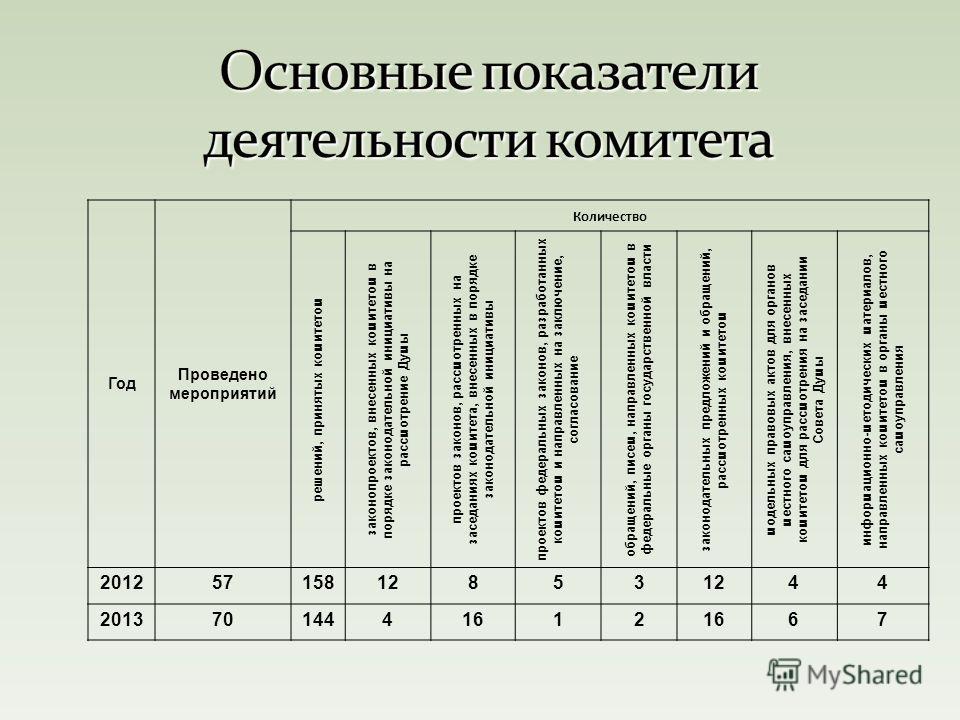 Год Проведено мероприятий Количество решений, принятых комитетом законопроектов, внесенных комитетом в порядке законодательной инициативы на рассмотрение Думы проектов законов, рассмотренных на заседаниях комитета, внесенных в порядке законодательной