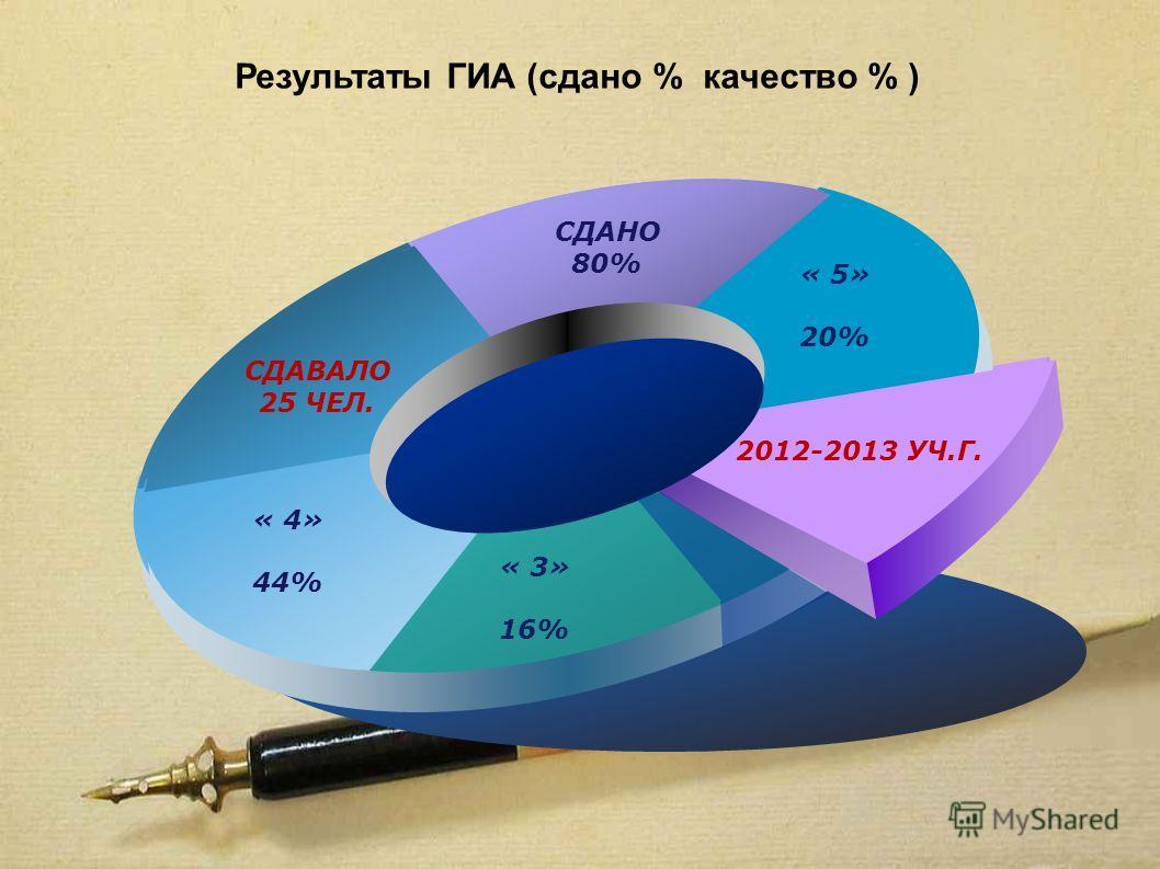 текст Результаты ГИА (сдано % качество % ) СДАВАЛО 25 ЧЕЛ. СДАНО 80% « 5» 20% 2012-2013 УЧ.Г. « 3» 16% « 4» 44%