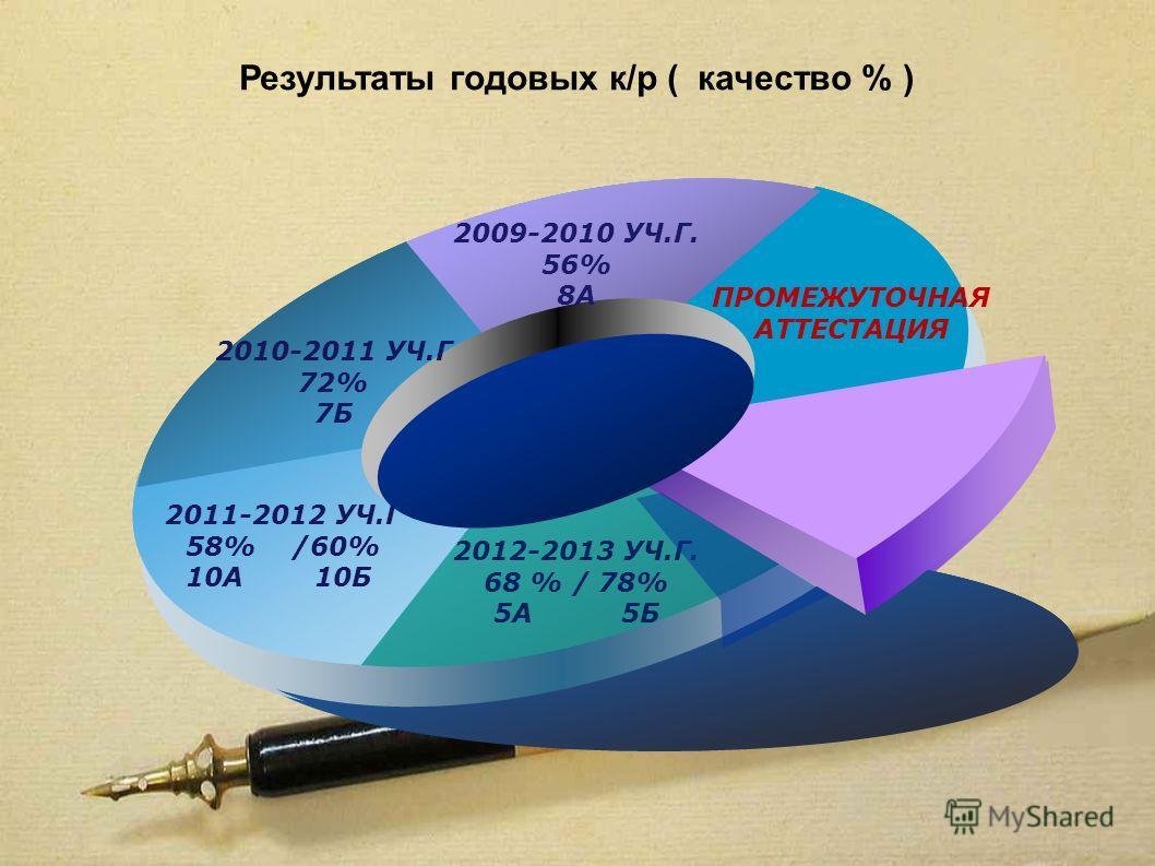 Результаты годовых к/р ( качество % ) текст 2010-2011 УЧ.Г 72% 7Б 2009-2010 УЧ.Г. 56% 8А ПРОМЕЖУТОЧНАЯ АТТЕСТАЦИЯ 2012-2013 УЧ.Г. 68 % / 78% 5А 5Б 2011-2012 УЧ.Г 58% /60% 10А 10Б