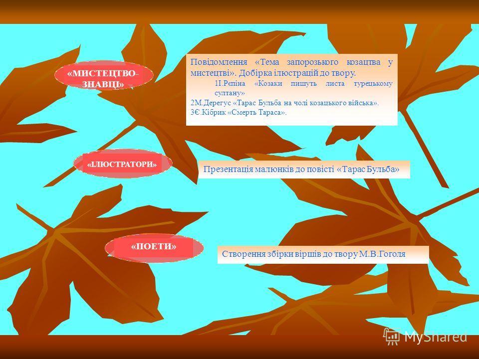«МИСТЕЦТВО- ЗНАВЦІ» «ІЛЮСТРАТОРИ» «ПОЕТИ» Повідомлення «Тема запорозького козацтва у мистецтві». Добірка ілюстрацій до твору. 1І.Рєпіна «Козаки пишуть листа турецькому султану» 2М.Дерегус «Тарас Бульба на чолі козацького війська». 3Є.Кібрик «Смерть Т