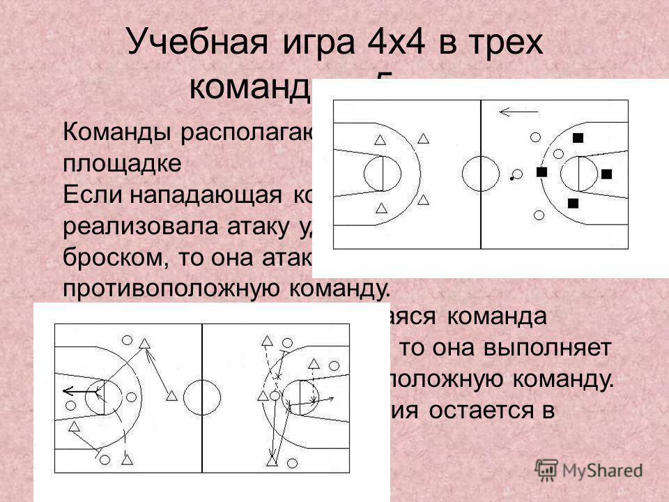 Учебная игра 4х4 в трех командах. 5 мин. Команды располагаются на площадке Если нападающая команда реализовала атаку удачным броском, то она атакует противоположную команду. Если защищающаяся команда перехватила мяч, то она выполняет атаку на противо