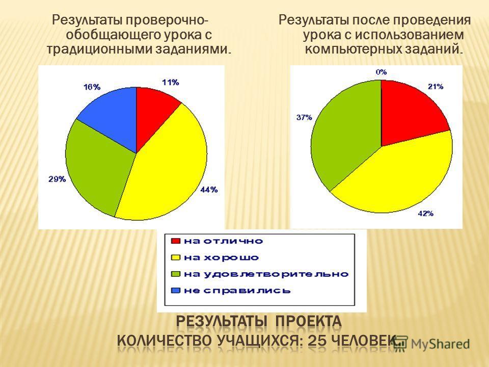 Результаты проверочно- обобщающего урока с традиционными заданиями. Результаты после проведения урока с использованием компьютерных заданий.