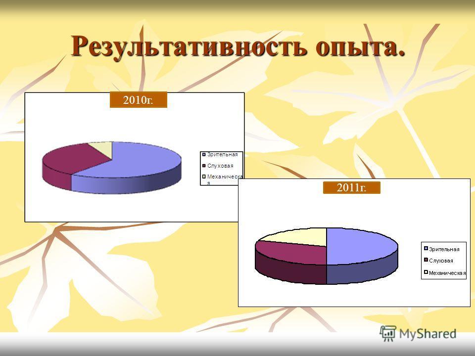 Результативность опыта. 2010г. 2011г. 2010г.