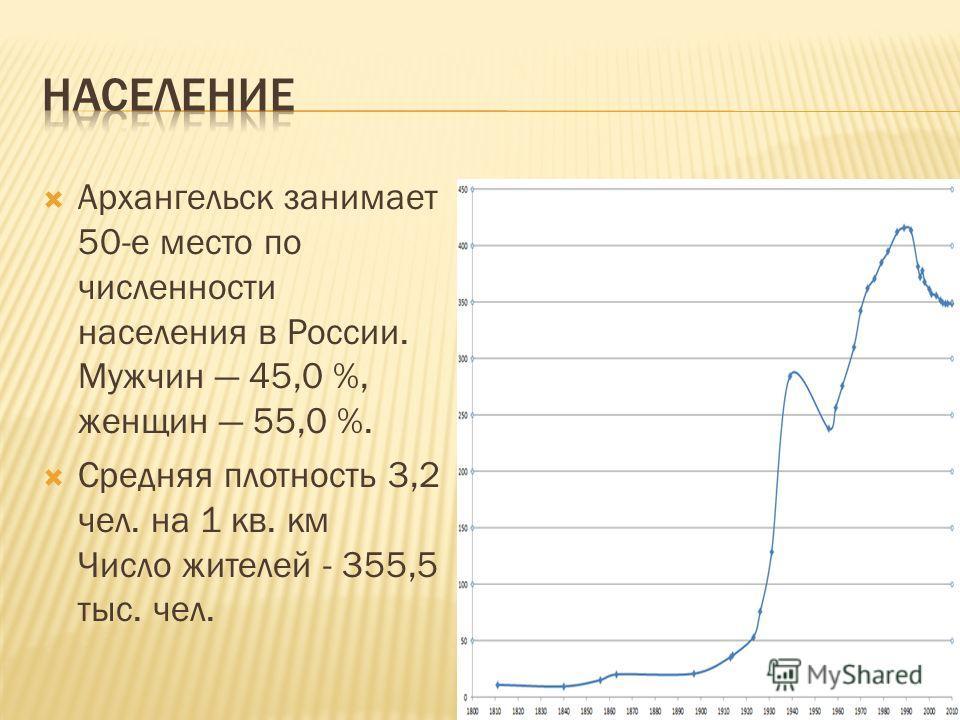 Архангельск занимает 50-е место по численности населения в России. Мужчин 45,0 %, женщин 55,0 %. Средняя плотность 3,2 чел. на 1 кв. км Число жителей - 355,5 тыс. чел.