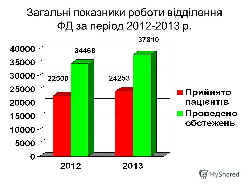 Загальні показники роботи відділення ФД за період 2012-2013 р.