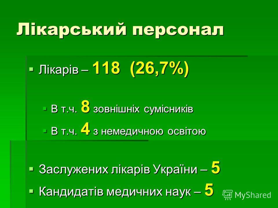 Лікарський персонал Лікарів – 118 (26,7%) Лікарів – 118 (26,7%) В т.ч. 8 зовнішніх сумісників В т.ч. 8 зовнішніх сумісників В т.ч. 4 з немедичною освітою В т.ч. 4 з немедичною освітою Заслужених лікарів України – 5 Заслужених лікарів України – 5 Канд