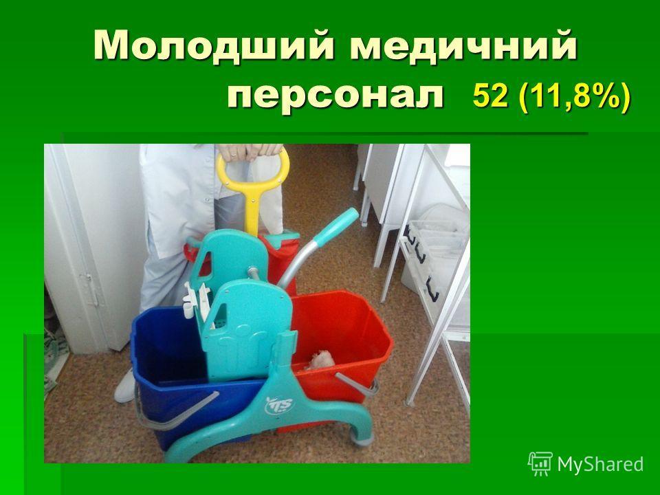 Молодший медичний персонал 52 (11,8%)