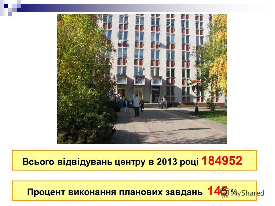 Всього відвідувань центру в 2013 році 184952 Процент виконання планових завдань 145 %