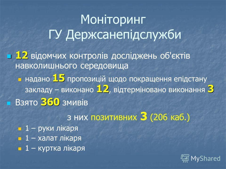 Моніторинг ГУ Держсанепідслужби 12 12 відомчих контролів досліджень об'єктів навколишнього середовища 15 123 надано 15 пропозицій щодо покращення епідстану закладу – виконано 12, відтерміновано виконання 3 360 Взято 360 змивів з них позитивних 3 (206