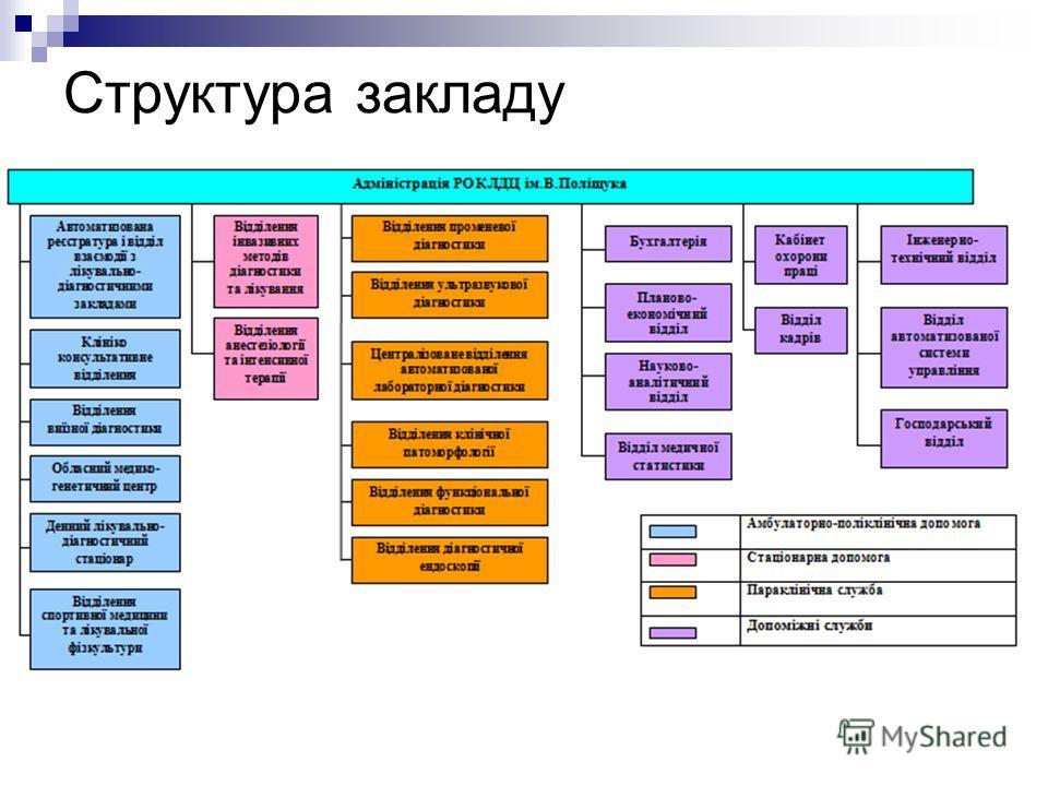 Структура закладу