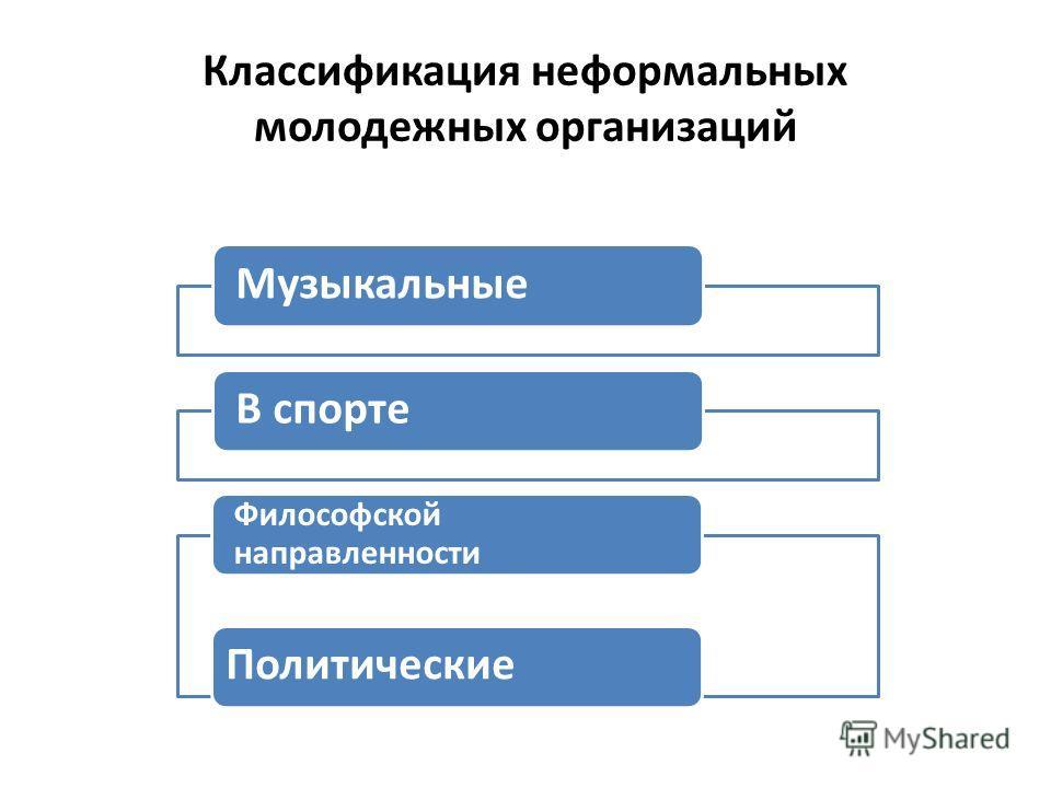 Классификация неформальных молодежных организаций МузыкальныеВ спорте Философской направленности Политические