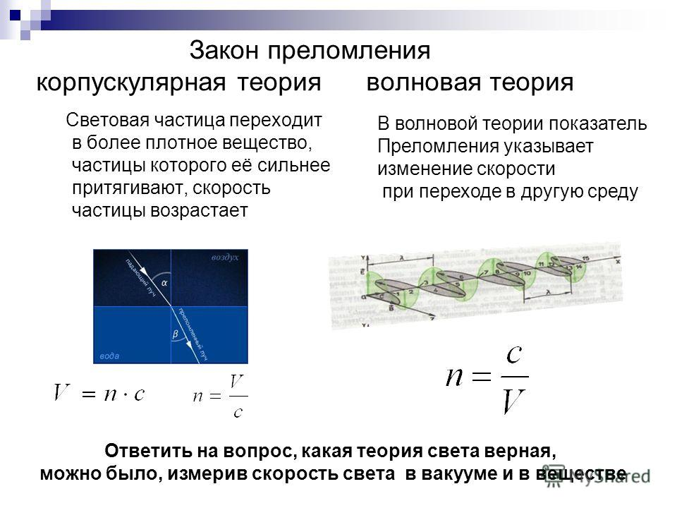 Закон преломления корпускулярная теория волновая теория Световая частица переходит в более плотное вещество, частицы которого её сильнее притягивают, скорость частицы возрастает В волновой теории показатель Преломления указывает изменение скорости пр