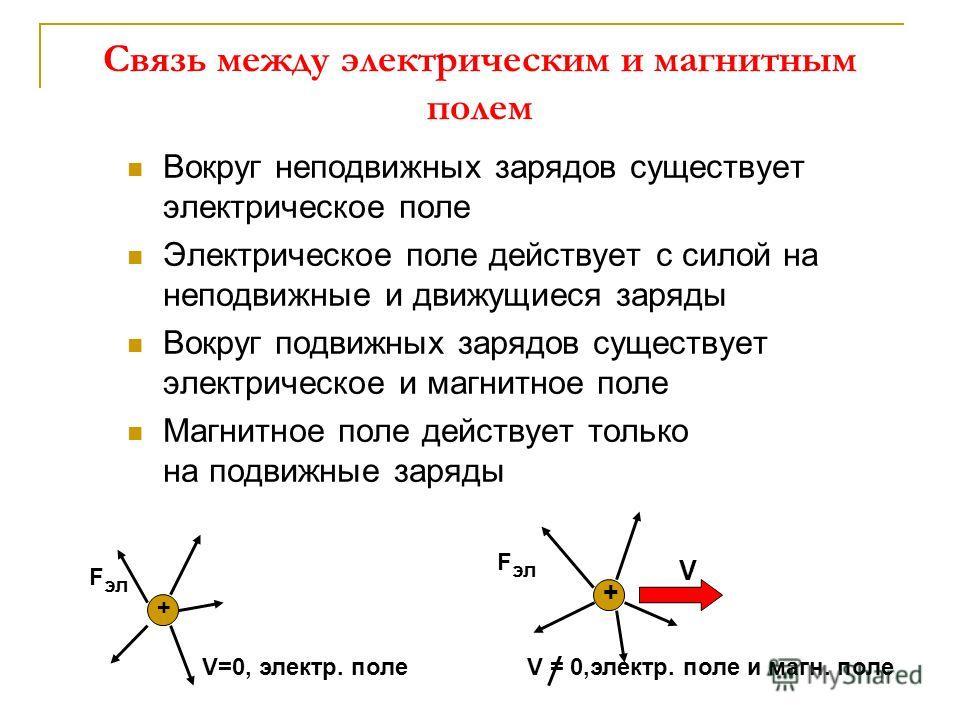 Связь между электрическим и магнитным полем Вокруг неподвижных зарядов существует электрическое поле Электрическое поле действует с силой на неподвижные и движущиеся заряды Вокруг подвижных зарядов существует электрическое и магнитное поле Магнитное