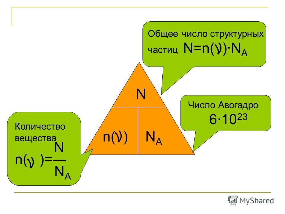 n( )NANA N Общее число структурных частиц N=n( )N A Число Авогадро 610 23 Количество вещества N n( )= N A