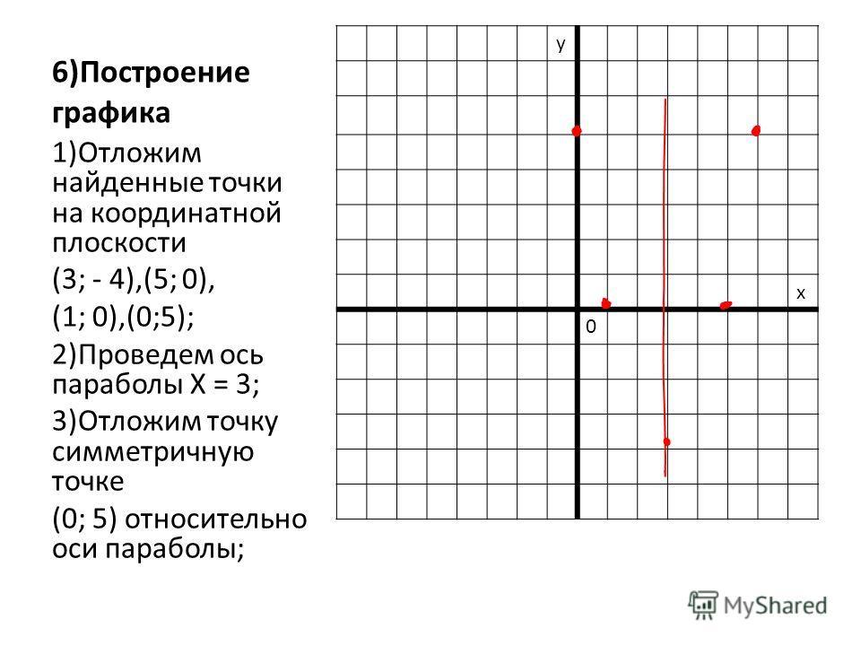 6)Построение графика у х 0 1)Отложим найденные точки на координатной плоскости (3; - 4),(5; 0), (1; 0),(0;5); 2)Проведем ось параболы Х = 3; 3)Отложим точку симметричную точке (0; 5) относительно оси параболы;