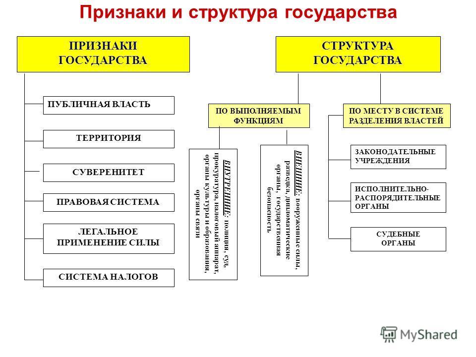 Признаки и структура государства ПРИЗНАКИ ГОСУДАРСТВА СТРУКТУРА ГОСУДАРСТВА ПУБЛИЧНАЯ ВЛАСТЬ ТЕРРИТОРИЯ СУВЕРЕНИТЕТ ПРАВОВАЯ СИСТЕМА ЛЕГАЛЬНОЕ ПРИМЕНЕНИЕ СИЛЫ СИСТЕМА НАЛОГОВ ПО ВЫПОЛНЯЕМЫМ ФУНКЦИЯМ ПО МЕСТУ В СИСТЕМЕ РАЗДЕЛЕНИЯ ВЛАСТЕЙ ВНУТРЕННИЕ :