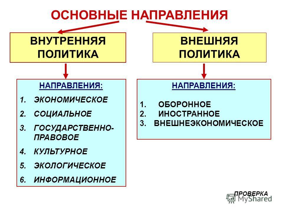 ОСНОВНЫЕ НАПРАВЛЕНИЯ ВНУТРЕННЯЯ ПОЛИТИКА ВНЕШНЯЯ ПОЛИТИКА НАПРАВЛЕНИЯ: 1.ЭКОНОМИЧЕСКОЕ 2.СОЦИАЛЬНОЕ 3.ГОСУДАРСТВЕННО- ПРАВОВОЕ 4.КУЛЬТУРНОЕ 5.ЭКОЛОГИЧЕСКОЕ 6.ИНФОРМАЦИОННОЕ НАПРАВЛЕНИЯ: 1. ОБОРОННОЕ 2. ИНОСТРАННОЕ 3.ВНЕШНЕЭКОНОМИЧЕСКОЕ ПРОВЕРКА