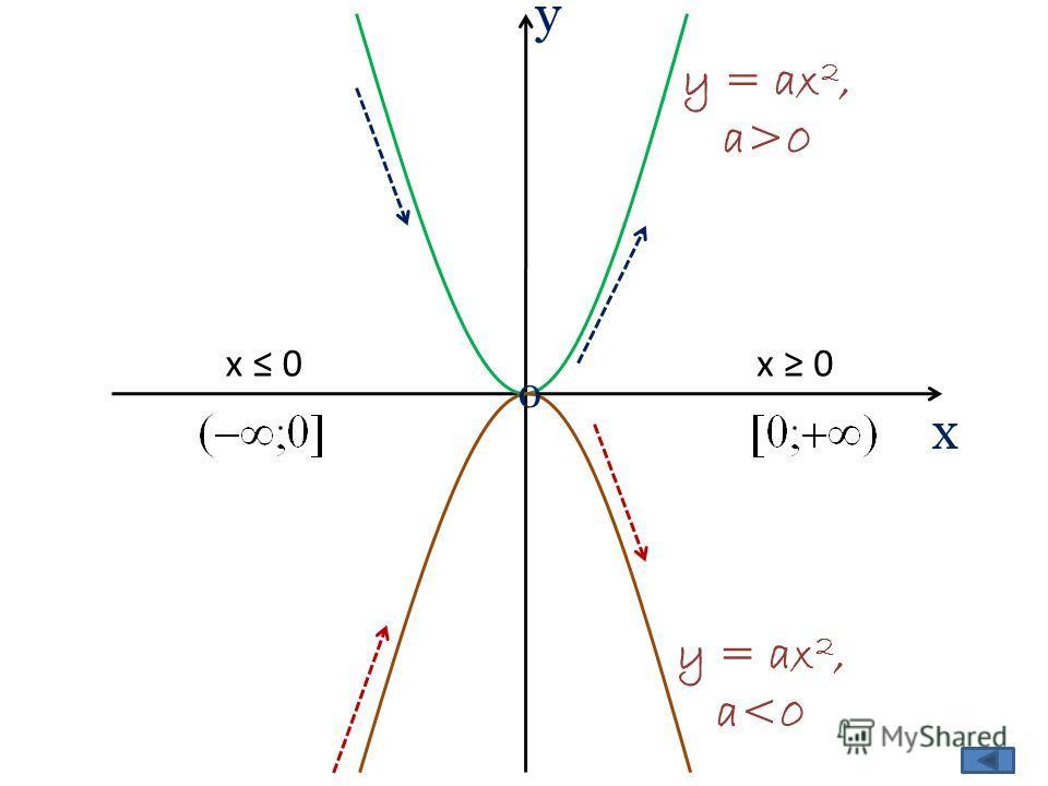 у х 0 x 0 y = ax 2, a>0 y = ax 2, a
