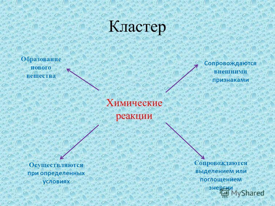 Кластер Химические реакции Образование нового вещества Сопровождаются внешними признаками Осуществляются при определенных условиях Сопровождаются выделением или поглощением энергии