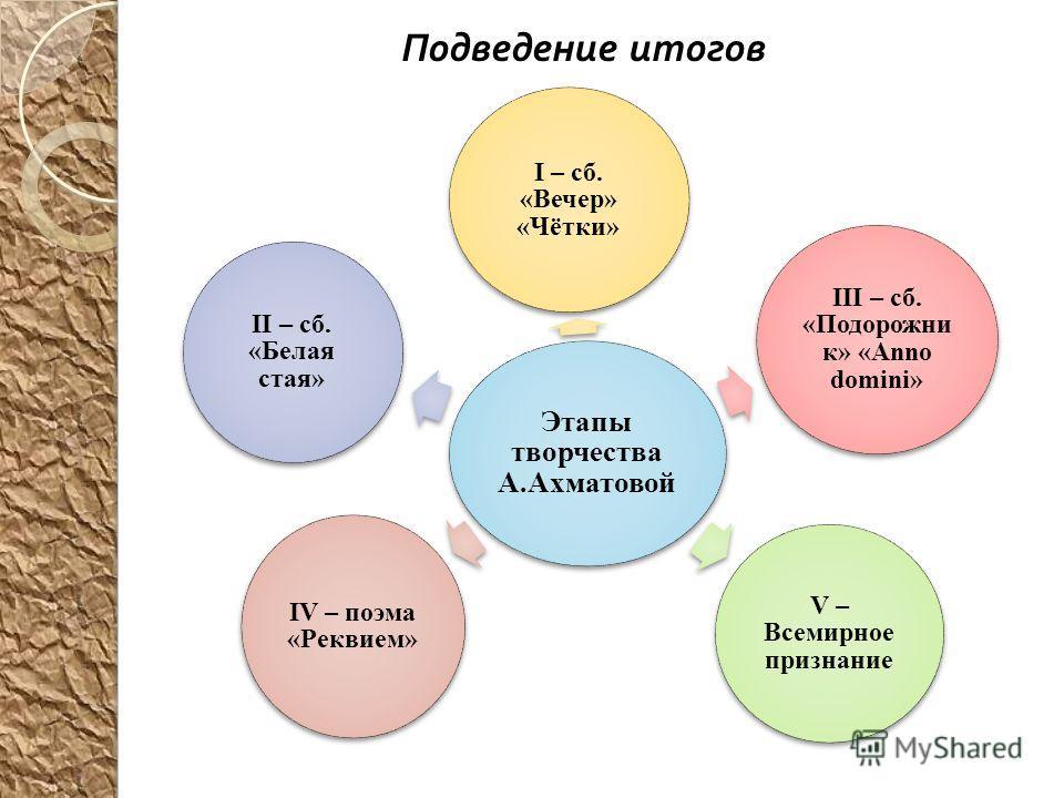 Этапы творчества А.Ахматовой I – сб. «Вечер» «Чётки» III – сб. «Подорожни к» «Anno domini» V – Всемирное признание IV – поэма «Реквием» II – сб. «Белая стая» Подведение итогов
