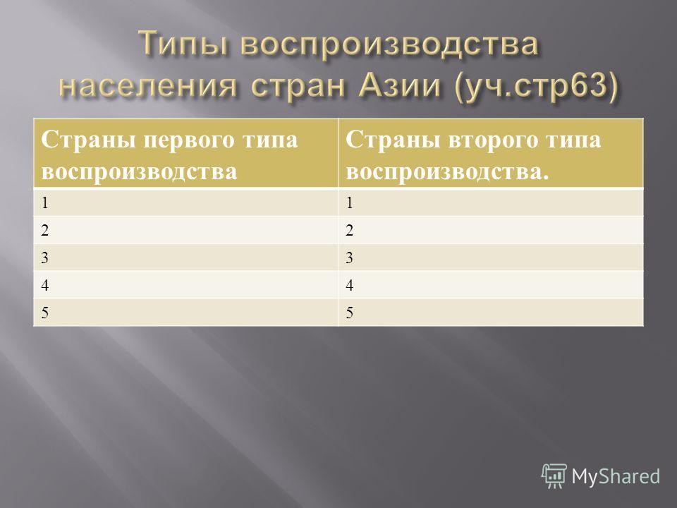 Страны первого типа воспроизводства Страны второго типа воспроизводства. 11 22 33 44 55