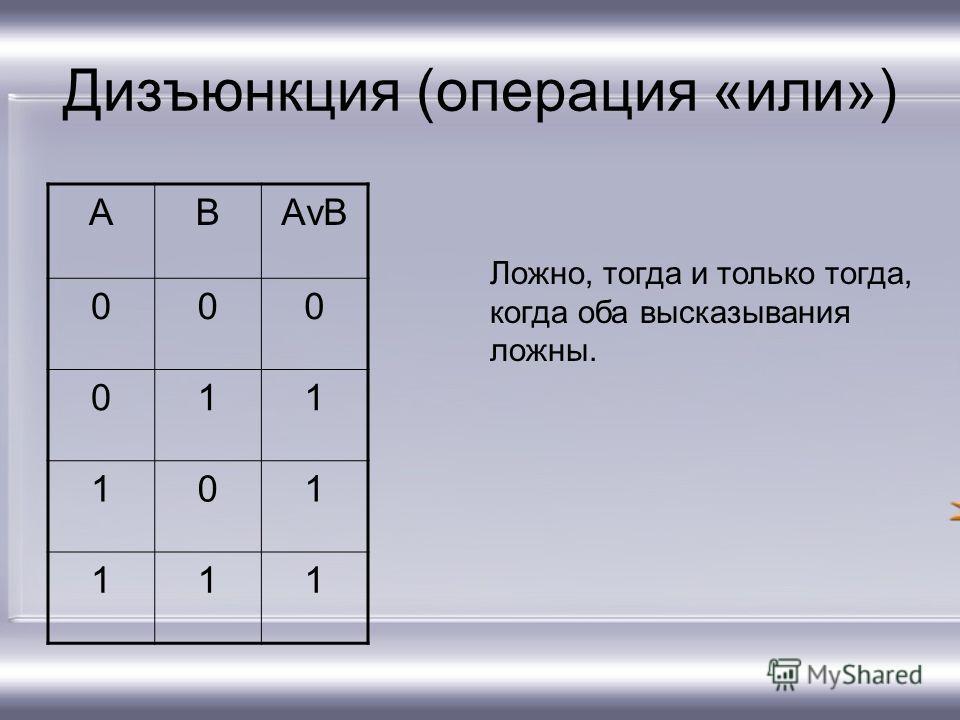 Дизъюнкция (операция «или») АВАvВАvВ 000 011 101 111 Ложно, тогда и только тогда, когда оба высказывания ложны.
