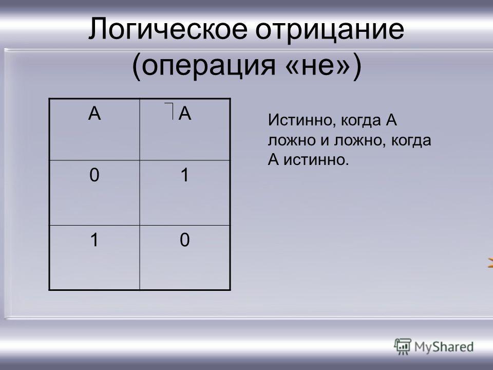 Логическое отрицание (операция «не») АА 01 10 Истинно, когда А ложно и ложно, когда А истинно.
