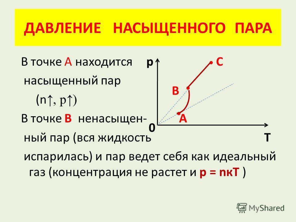 ДАВЛЕНИЕ НАСЫЩЕННОГО ПАРА В точке А находится р С насыщенный пар (n, р) В точке В ненасыщен- А ный пар (вся жидкость Т испарилась) и пар ведет себя как идеальный газ (концентрация не растет и р = nкТ ) В 0