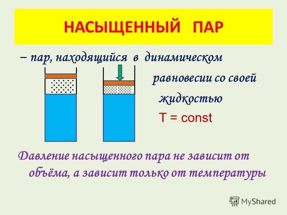 НАСЫЩЕННЫЙ ПАР – пар, находящийся в динамическом равновесии со своей жидкостью T = const Давление насыщенного пара не зависит от объёма, а зависит только от температуры