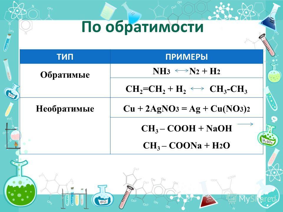 По обратимости ТИППРИМЕРЫ Обратимые NH 3 N 2 + H 2 CH 2 =CH 2 + Н 2 CH 3 -CH 3 НеобратимыеCu + 2AgNO 3 = Ag + Cu(NO 3 ) 2 CH 3 – COOH + NaOH CH 3 – COONa + H 2 O