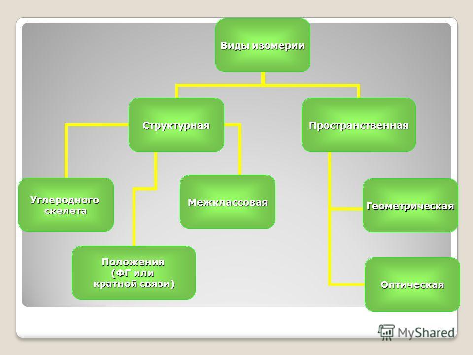 Виды изомерии Структурная УглеродногоскелетаПоложения (ФГ или кратной связи) Межклассовая Пространственная Геометрическая Оптическая