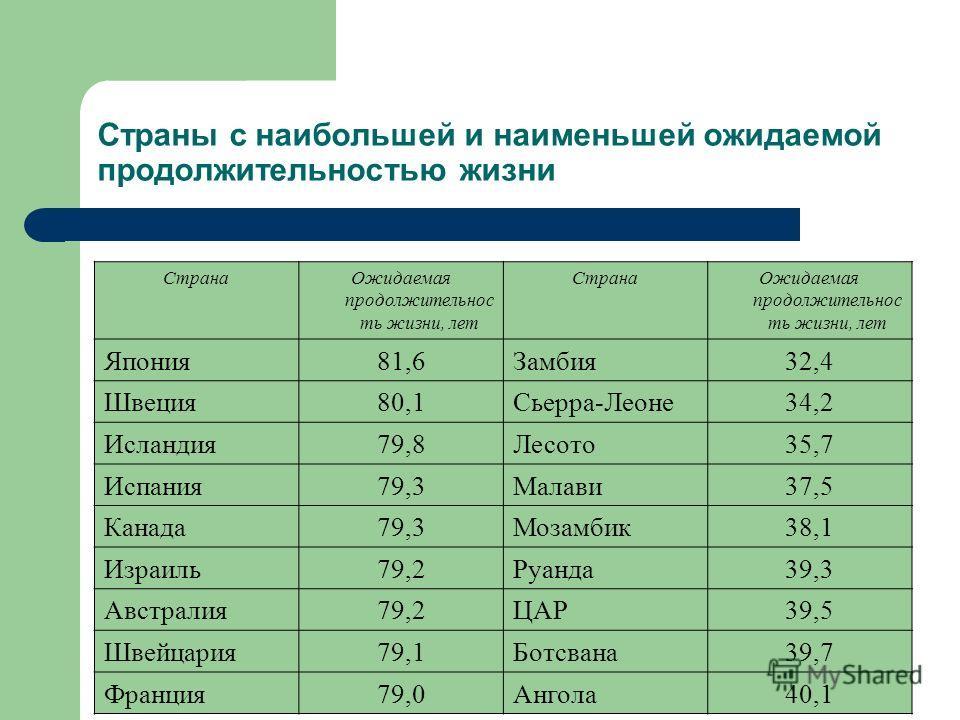 Страны с наибольшей и наименьшей ожидаемой продолжительностью жизни СтранаОжидаемая продолжительнос ть жизни, лет СтранаОжидаемая продолжительнос ть жизни, лет Япония81,6Замбия32,4 Швеция80,1Сьерра-Леоне34,2 Исландия79,8Лесото35,7 Испания79,3Малави37