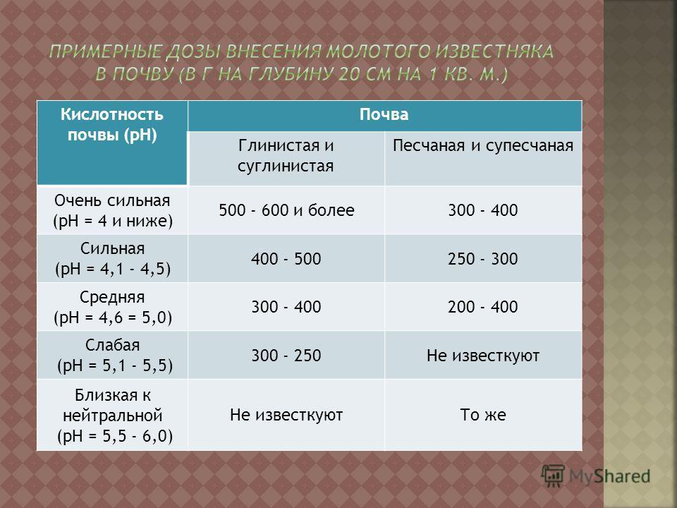 Кислотность почвы (рН) Почва Глинистая и суглинистая Песчаная и супесчаная Очень сильная (рН = 4 и ниже) 500 - 600 и более300 - 400 Сильная (рН = 4,1 - 4,5) 400 - 500250 - 300 Средняя (рН = 4,6 = 5,0) 300 - 400200 - 400 Слабая (рН = 5,1 - 5,5) 300 -
