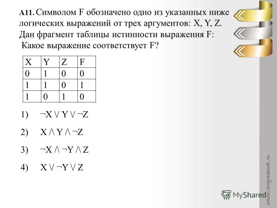 A11. Символом F обозначено одно из указанных ниже логических выражений от трех аргументов: X, Y, Z. Дан фрагмент таблицы истинности выражения F: Какое выражение соответствует F? XYZF 0100 1101 1010 1)1)¬X \/ Y \/ ¬Z 2)2)X /\ Y /\ ¬Z 3)3)¬X /\ ¬Y /\ Z