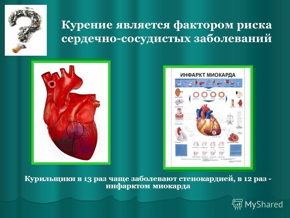 Курение является фактором риска сердечно-сосудистых заболеваний Курильщики в 13 раз чаще заболевают стенокардией, в 12 раз - инфарктом миокарда