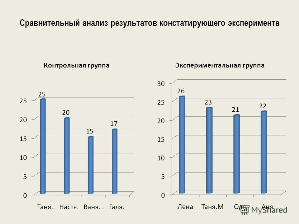Сравнительный анализ результатов констатирующего эксперимента Контрольная группа Экспериментальная группа