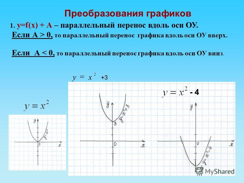 Преобразования графиков 1. у=f(х) + А – параллельный перенос вдоль оси ОУ. Если А > 0, то параллельный перенос графика вдоль оси ОУ вверх. Если А < 0, то параллельный перенос графика вдоль оси ОУ вниз. +3 2 ху - 4