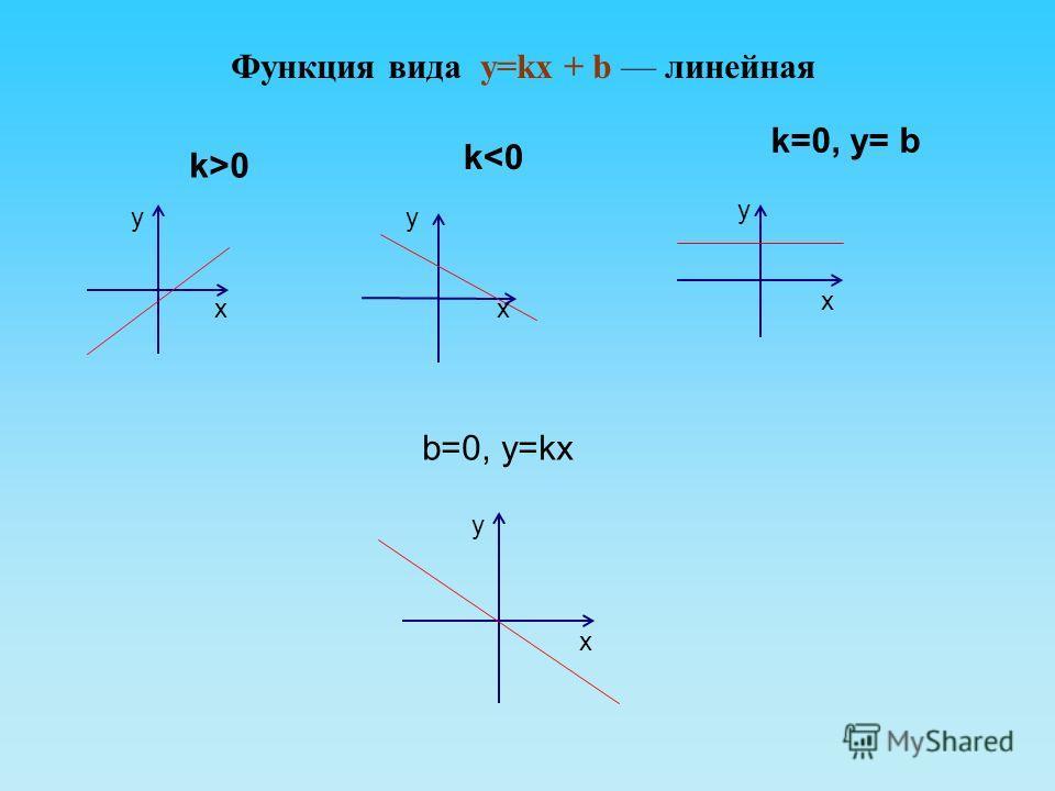 Функция вида y=kx + b линейная b=0, y=kx у х х х х у у у k>0 k=0, y= b k