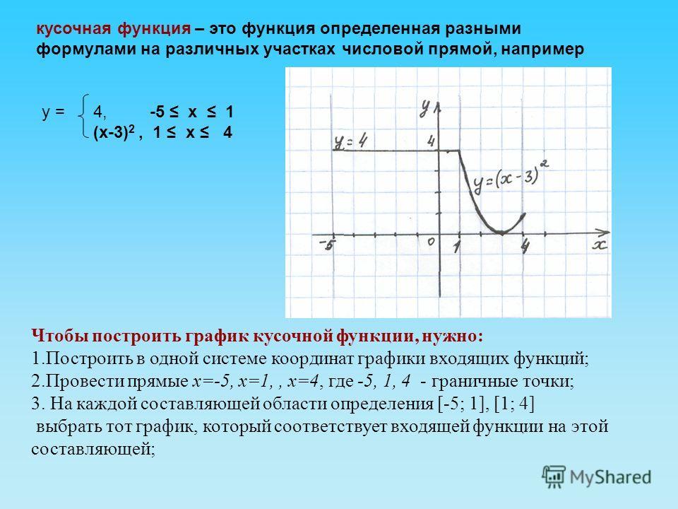 кусочная функция – это функция определенная разными формулами на различных участках числовой прямой, например у = 4, -5 х 1 (х-3) 2, 1 х 4 Чтобы построить график кусочной функции, нужно: 1.Построить в одной системе координат графики входящих функций;