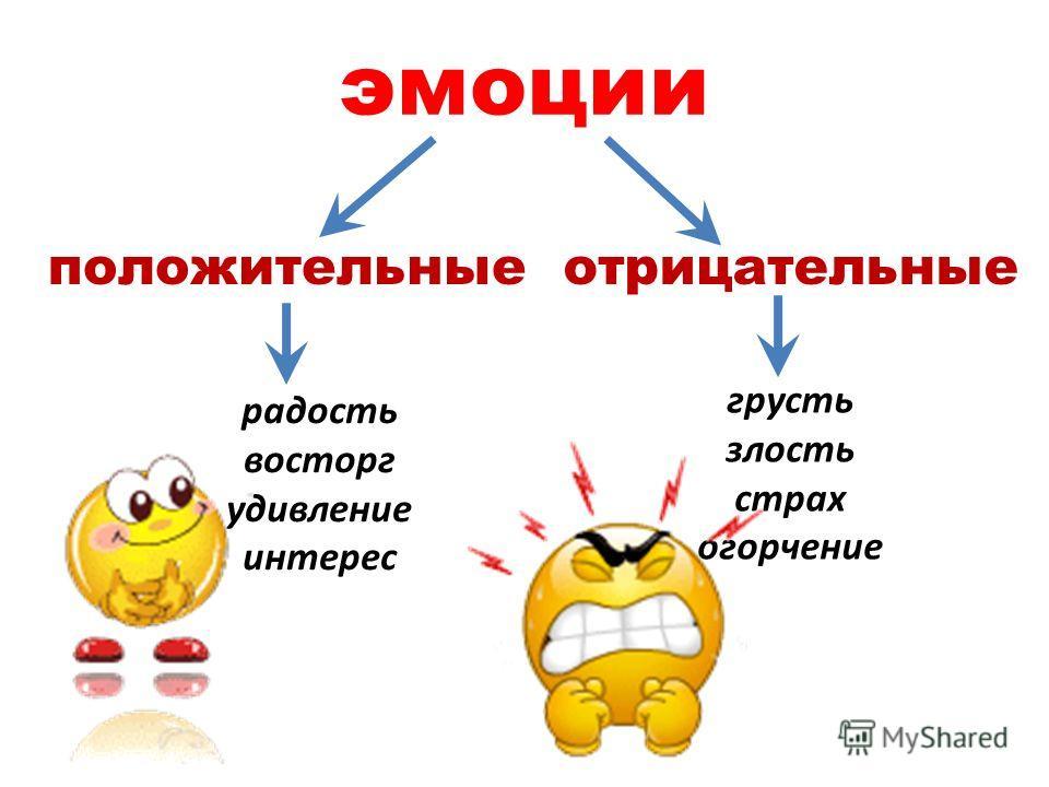 эмоции положительныеотрицательные радость восторг удивление интерес грусть злость страх огорчение