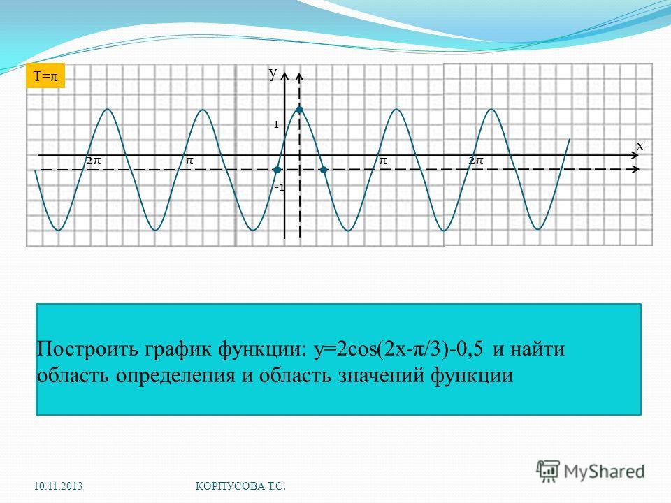 . Построить график функции: y=2cos(2x-π/3)-0,5 и найти область определения и область значений функции 10.11.2013 КОРПУСОВА Т.С. у х 1 π-π-π2π2π-2π T=π