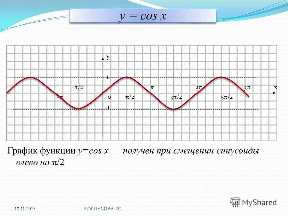 y = cos x у 1 -π/2 π 2π 3π х -π 0 π/2 3π/2 5π/2 График функции у=cos x получен при смещении синусоиды влево на π/2 10.11.2013КОРПУСОВА Т.С.
