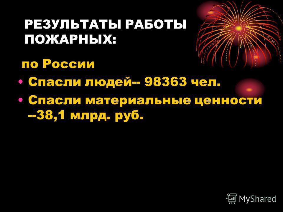 РЕЗУЛЬТАТЫ РАБОТЫ ПОЖАРНЫХ: по России Спасли людей-- 98363 чел. Спасли материальные ценности --38,1 млрд. руб.