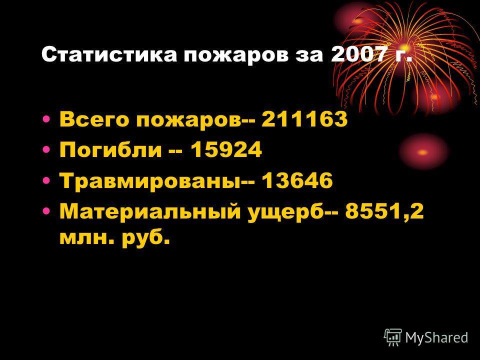Статистика пожаров за 2007 г. Всего пожаров-- 211163 Погибли -- 15924 Травмированы-- 13646 Материальный ущерб-- 8551,2 млн. руб.