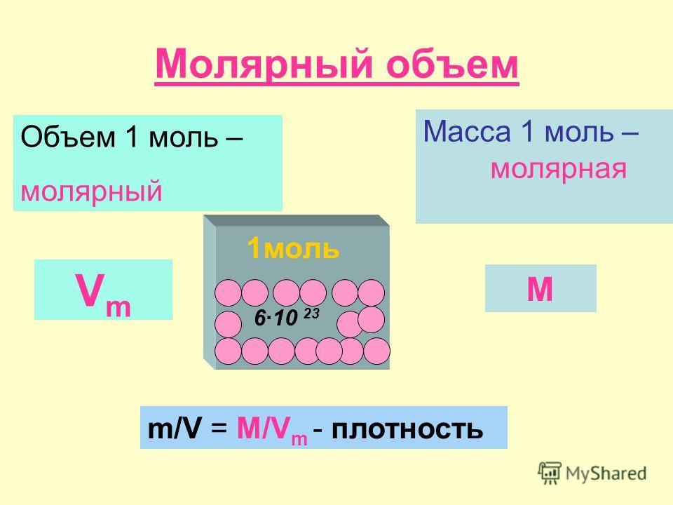 Молярный объем 1моль Масса 1 моль – молярная 610 23 Объем 1 моль – молярный VmVm M m/V = M/V m - плотность