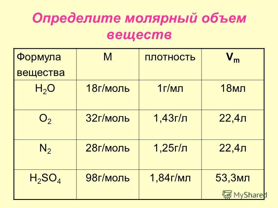 Определите молярный объем веществ Формула вещества МплотностьVmVm H2OH2O18г/моль1г/мл18мл O2O2 32г/моль1,43г/л22,4л N2N2 28г/моль1,25г/л22,4л H 2 SO 4 98г/моль1,84г/мл53,3мл