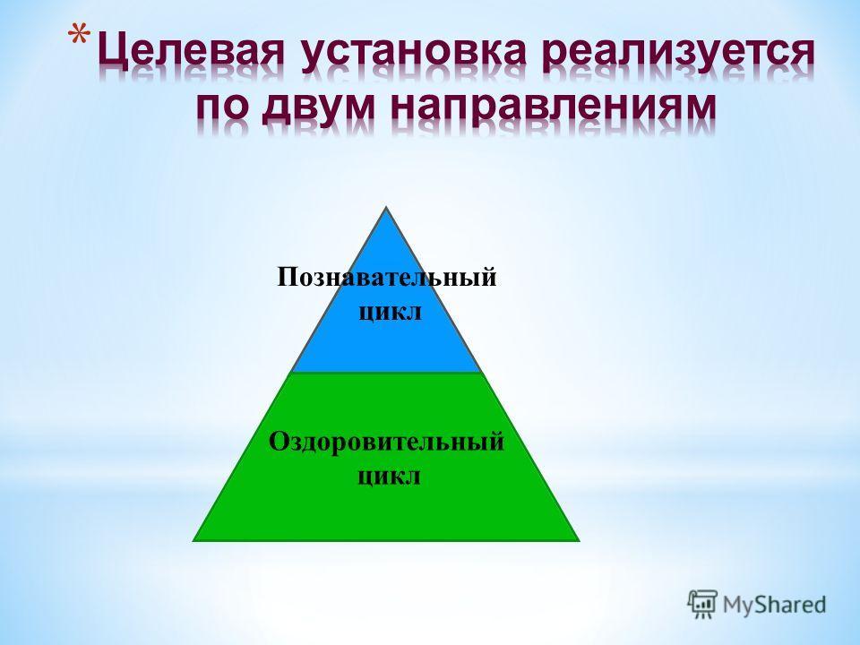 Познавательный цикл Оздоровительный цикл