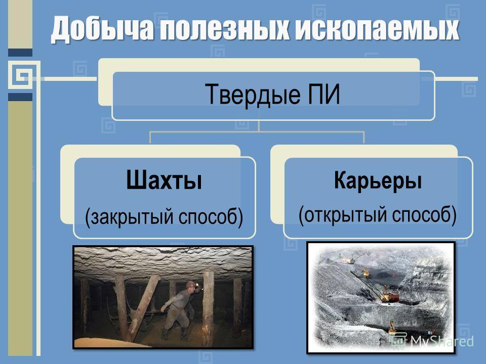 Добыча полезных ископаемых Твердые ПИ Шахты (закрытый способ) Карьеры (открытый способ)
